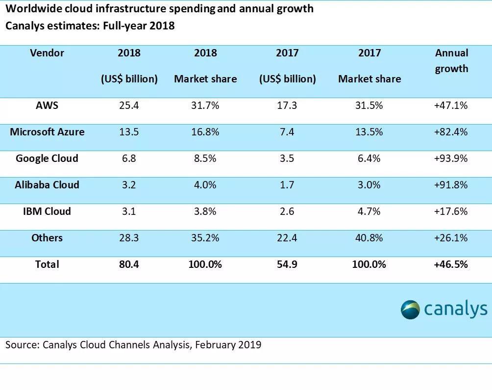 云業務成為業績增長新引擎,盈利咫尺在望?