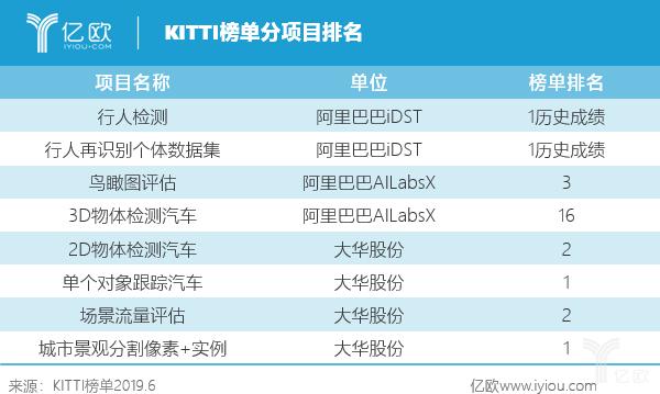 KITTI榜單分項目排名