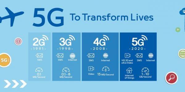 从电报到5G 细说60年移动通信史的7个变革-28