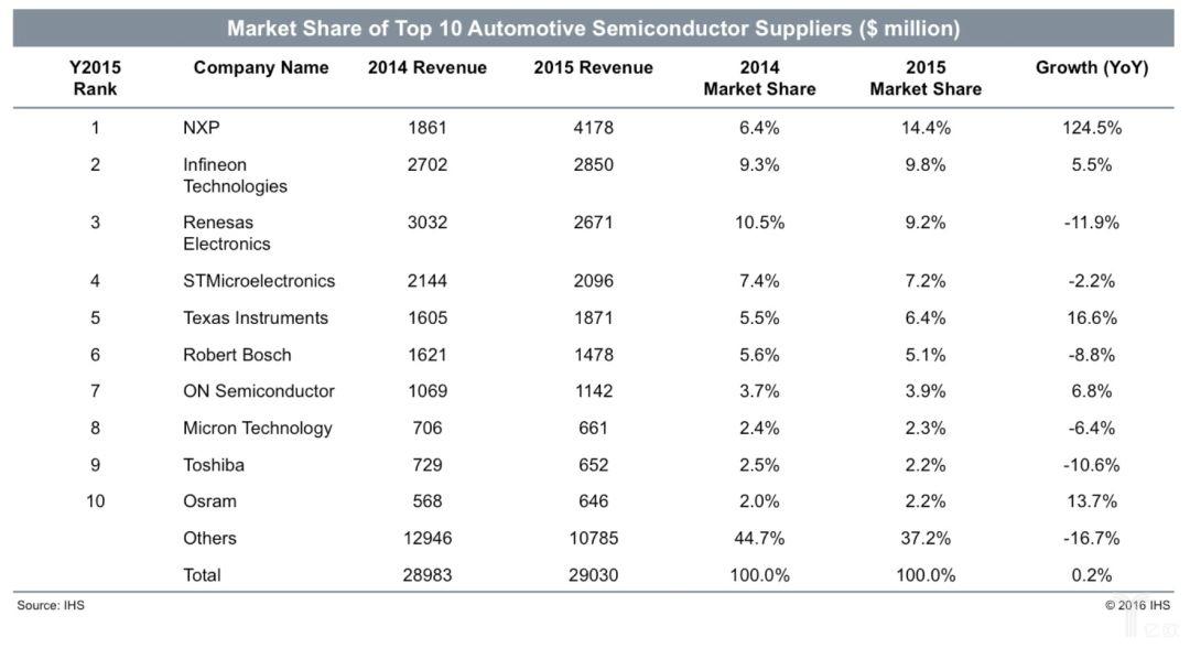 汽車半導體供應商在2014和2015年的營收表現.jpg