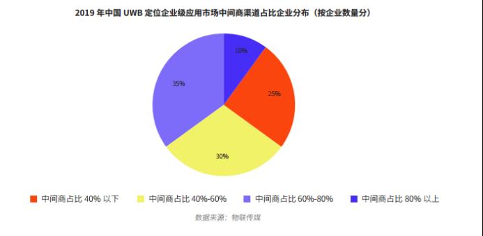 UWB报告-简版11853.png