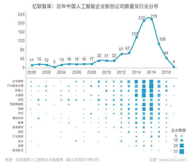 历年中国人工智能企业新创公司数量及行业分布