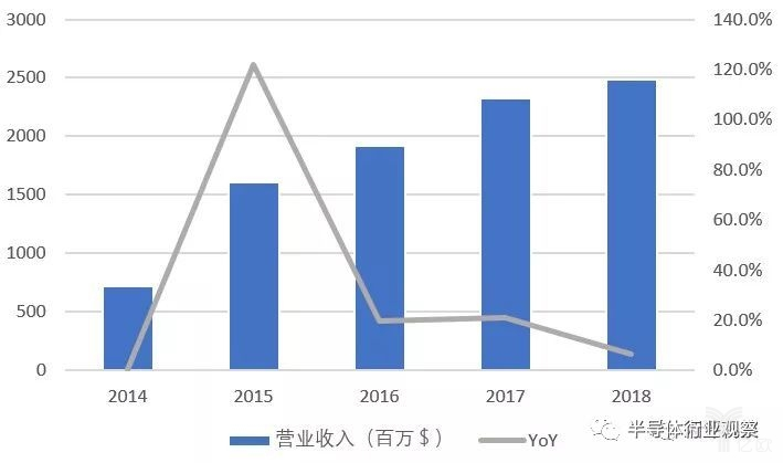 cypress過去多年的營業收入和YoY狀況.jpg