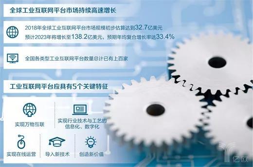 全球工業互聯網平臺持續高速增長.jpg