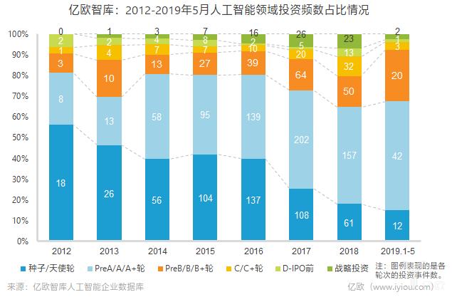 2012-2019年5月人工智能领域投资频数占比情况