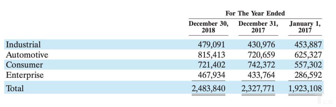 cypress過去三年的營收,按不同業務分.jpg