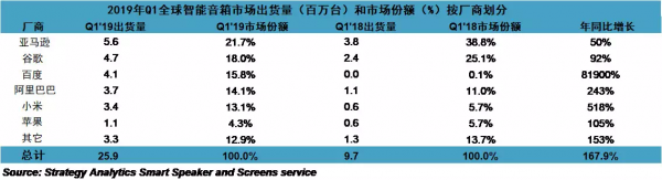 2019年Q1全球智能音箱市场出货量(百万台)和市场份额(%)按厂商划分.png