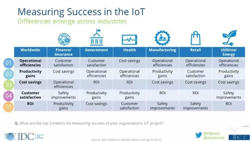 衡量物聯網的成功 - 跨行業的差異