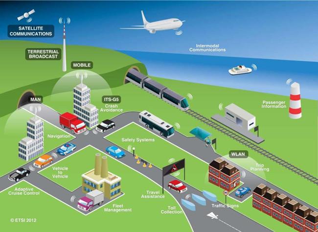 在城市智慧交通系統中,傳感器承擔了什么角色?