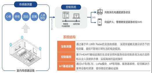 【IOTE韩国展团】IoT平台服务商,iHeart将亮相IOTE 2019深圳物联网展232.png