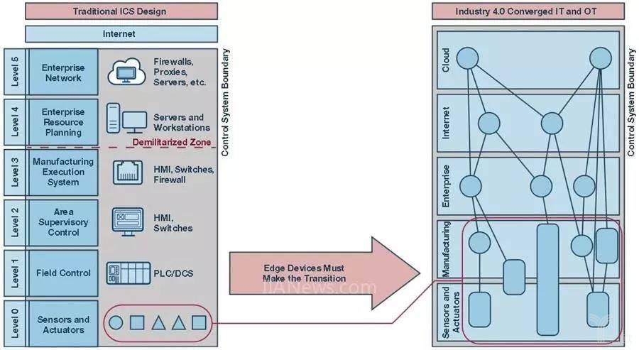 终端设备需要转型以适应工业4.0的采用