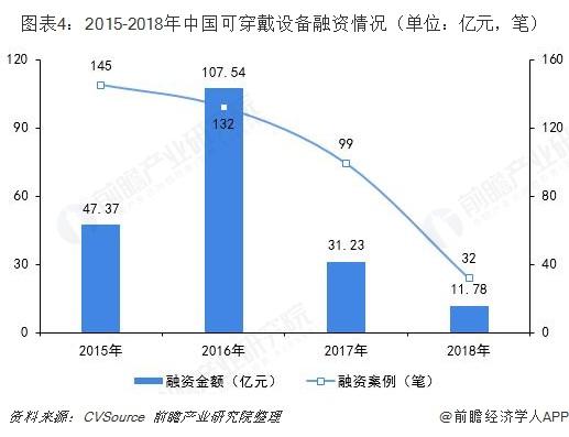 图表4:2015-2018年快三投注平台可穿戴设备融资情况(单位:亿元,笔)