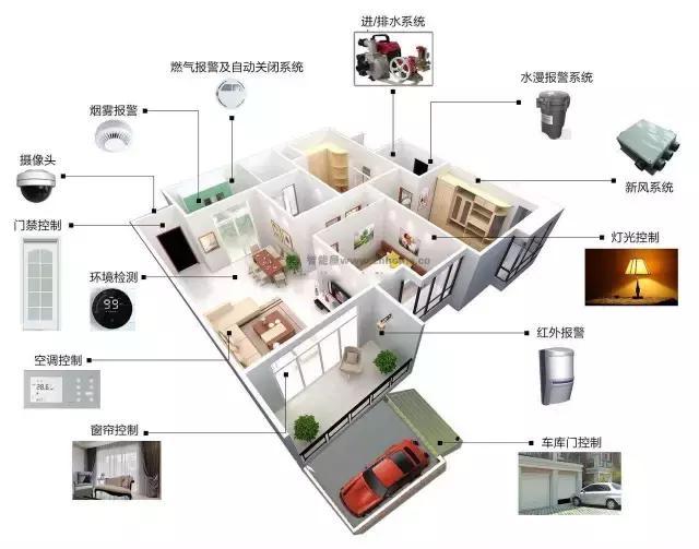 带你认识最全的智能家居系统,一文读懂什么是智能家居系统?