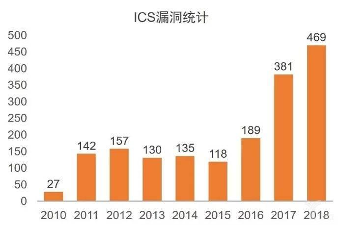 ICS漏洞统计