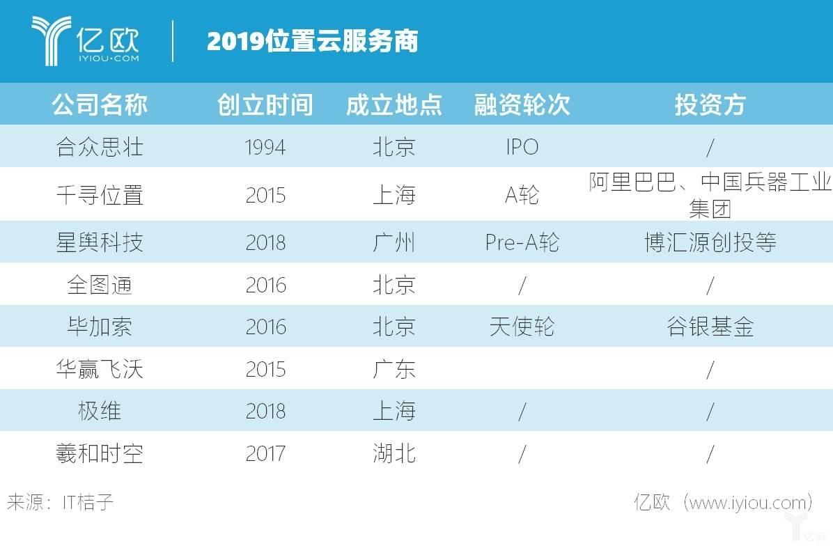 2019位置云服务商.jpg