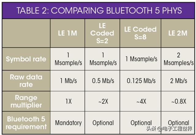 现在最火的蓝牙5、蓝牙低功耗和经典蓝牙,你知道他们的区别吗?