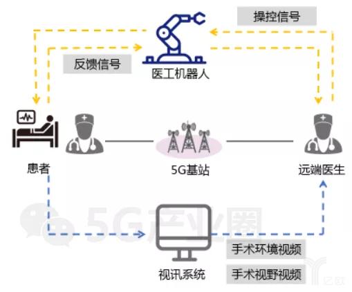 远程手术方案架构