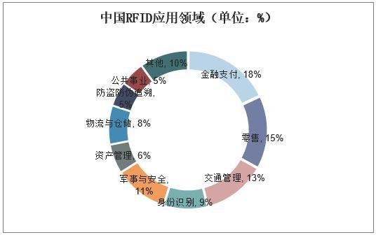 2018年中国智能交通行业市场现状与发展趋势分析「图」