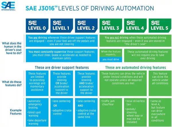 美国汽车工程学会 SAE 对自动驾驶的分级 | SAE
