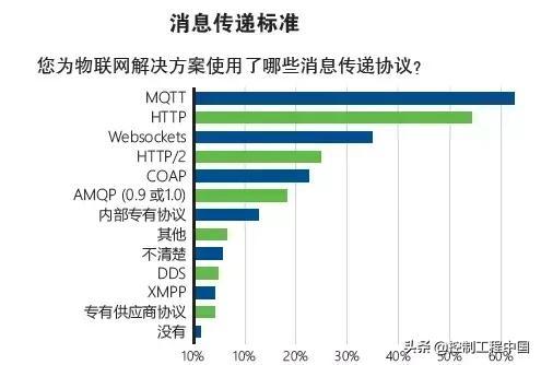 「深度解读」工业物联网最常用的消息传递协议——MQTT