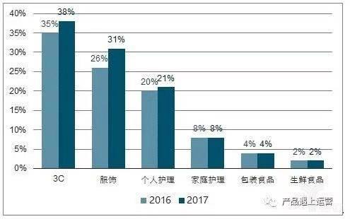 2016、2017年的电商分品类渗透率