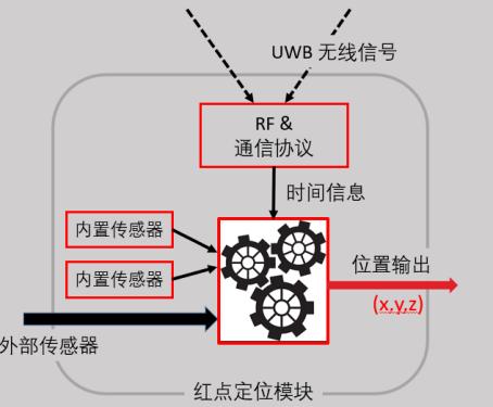 红点定位-深圳演讲文稿整理878.png