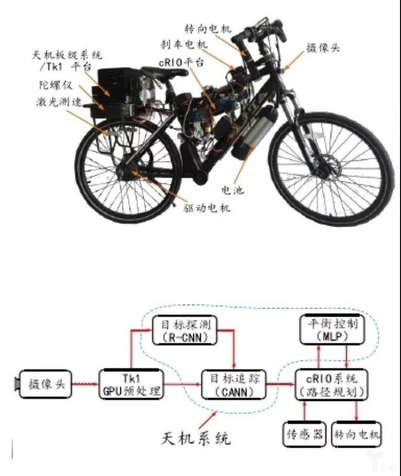 无人智能自行车系统示意图.jpg