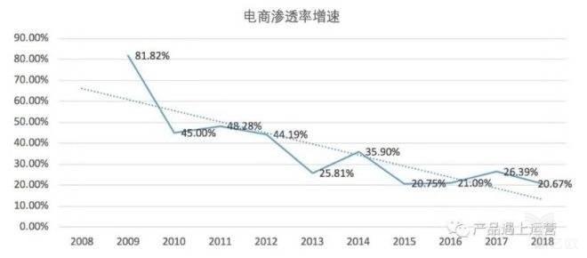 电商渗透率增速