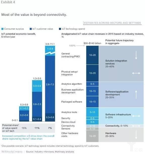 2015年物聯網技術輸出價值市場占比