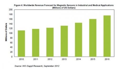 磁性传感器在工业与医疗应用领域的应用分析