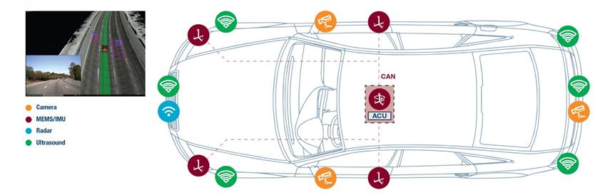 自動駕駛事故的發生是因為什么