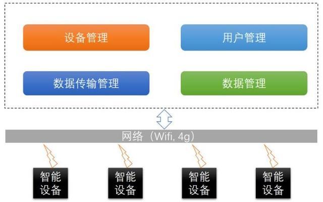 IoT平台的概念、企业格局及平台选择