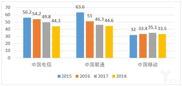 2015-2018年三大运营商固网宽带ARPU值