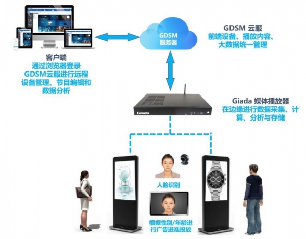 杰和科技GDSM智慧广告牌解决方案