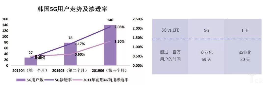 韓國5G用戶走勢