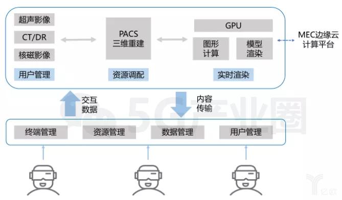 远程示教方案架构