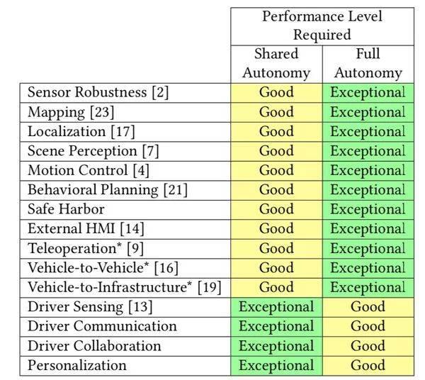 表 I 「人机共驾」和「全自动驾驶」这两?#33268;?#24452;中涉及的技术,包括用于大规模量产时对每项技术表现的等级要求 | MIT