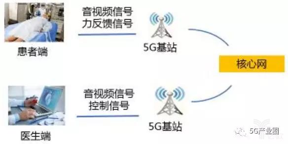 远程超声方案架构
