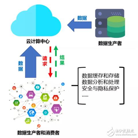 边缘计算在未来将成为产业互联网发展和布局的重点技术方向