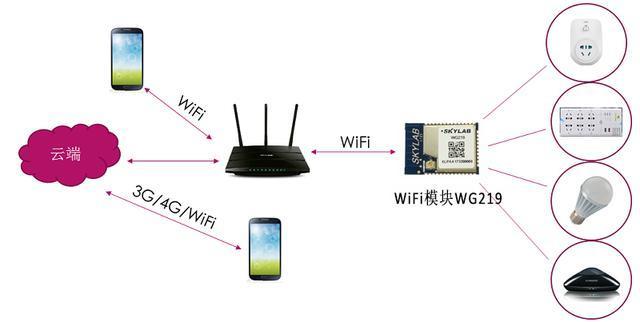 基于串口透传WiFi模块的智能插座解决方案