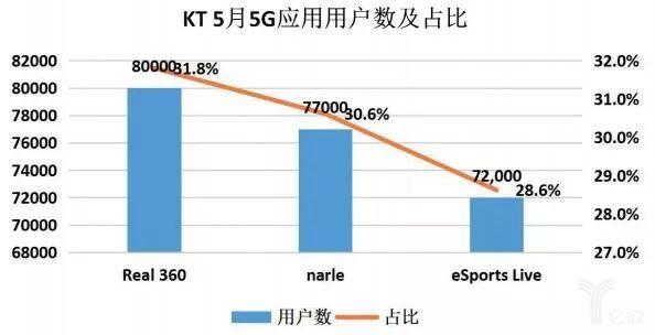 5G用户占比