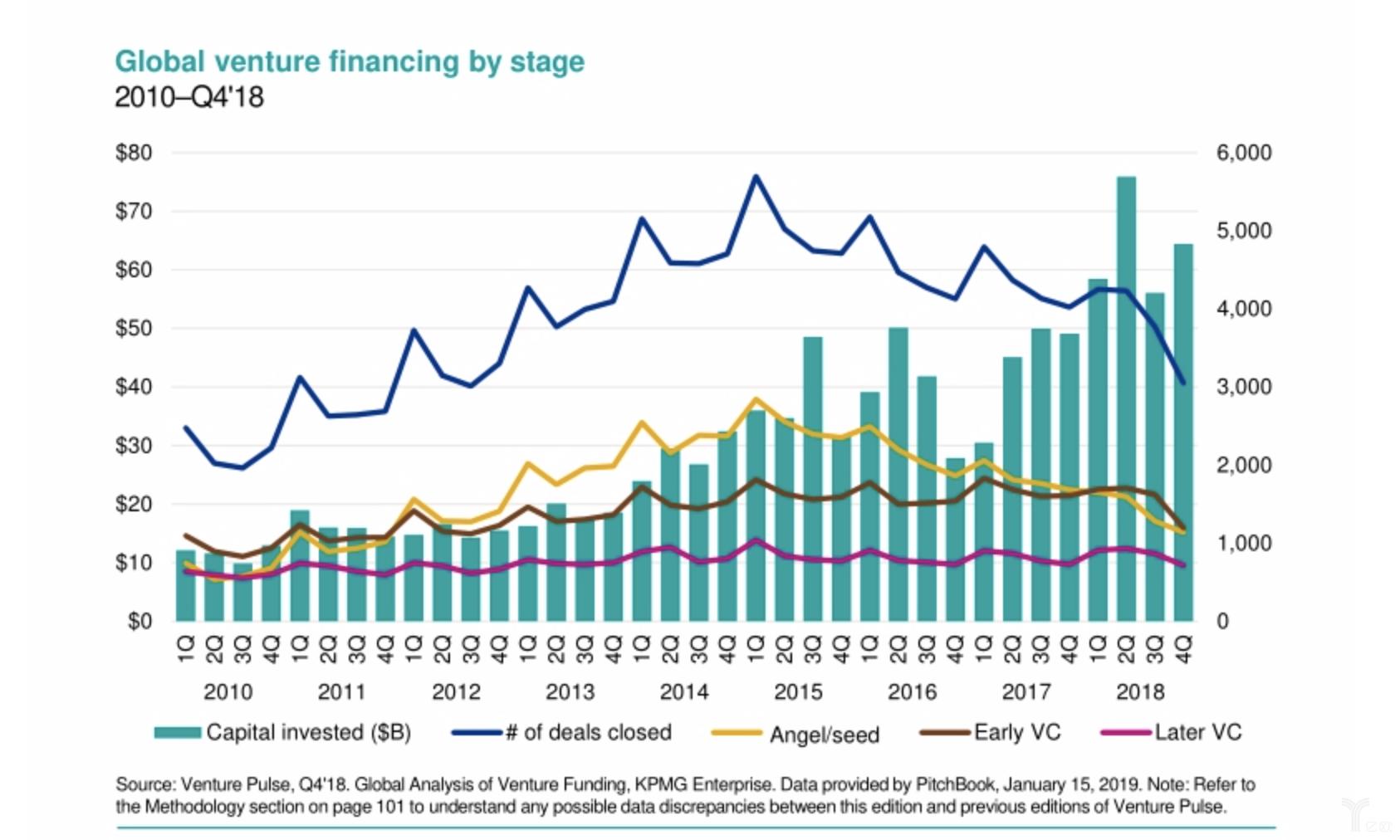 毕马威:2018Q4全球风险投资分析报告