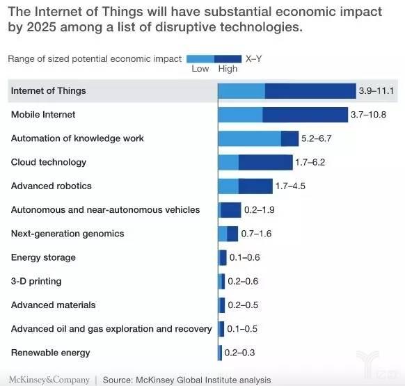 2025年新興技術所產生的經濟效益預測