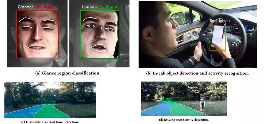 表 II MIT「以人为中心」自动驾驶系统执行的感知任务,包括对驾驶员面部表情、动作以及可驾驶区域、车道线以及场景内物体的检测 | MIT