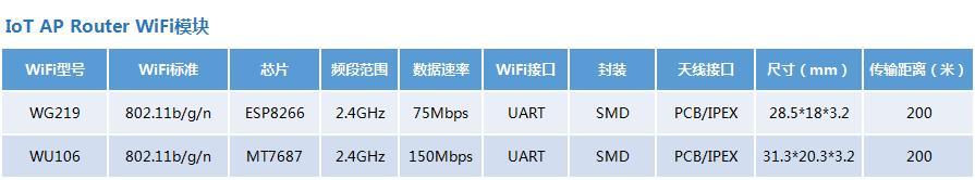 SKYLAB:智能插座WiFi模塊應用小結