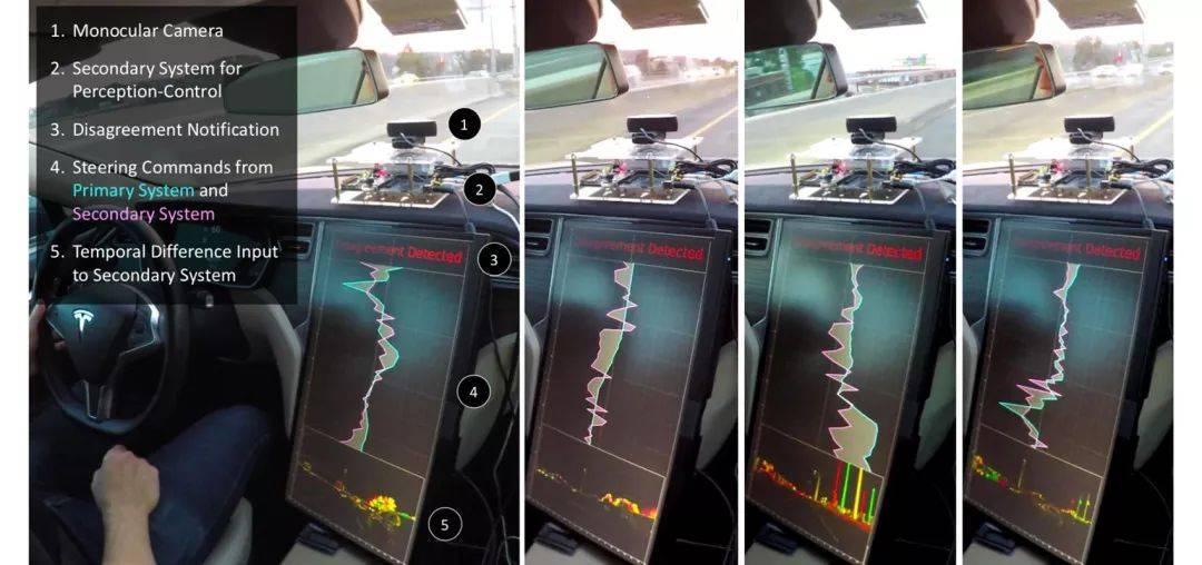 表 III  对「争论机器」框架在「Black Betty」自动驾驶测试车上的应用和评估 | MIT