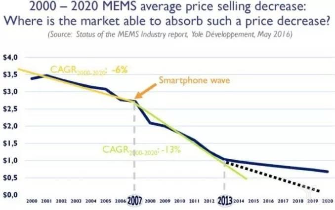 2000年至2020年MEMS平均價格變化曲線