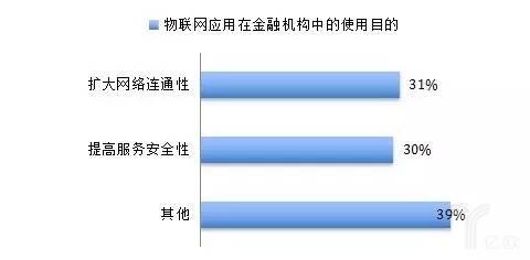 物聯網應用在金融機構中的使用目的