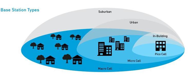 5G边缘计算:小基站更适用于MEC灵活、快速的部署