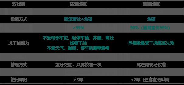城市一级a做爰片停车效果如何,地磁车位检测器选择至关重要 - 外发(2)3081.png
